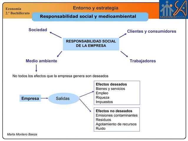 Economía 2.º Bachillerato Entorno y estrategia Marta Montero Baeza Responsabilidad social y medioambiental RESPONSABILIDAD...