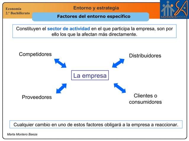 Economía 2.º Bachillerato Entorno y estrategia Marta Montero Baeza Factores del entorno específico La empresa Competidores...