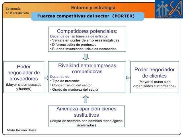 Economía 2.º Bachillerato Entorno y estrategia Marta Montero Baeza Fuerzas competitivas del sector (PORTER) Competidores p...