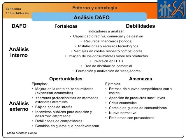 Economía 2.º Bachillerato Entorno y estrategia Marta Montero Baeza Análisis DAFO DAFO Fortalezas Debilidades Análisis inte...