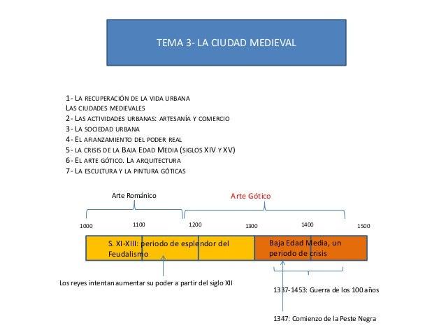 TEMA 3- LA CIUDAD MEDIEVAL  1- LA RECUPERACIÓN DE LA VIDA URBANA LAS CIUDADES MEDIEVALES 2- LAS ACTIVIDADES URBANAS: ARTES...