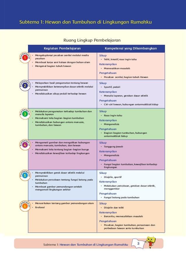 Tema 3 Peduli Terhadap Makhluk Hidup 1 Kurikulum 2013 Bse Kelas 4 S