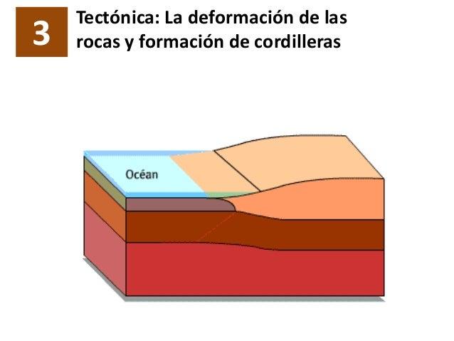 3 Tectónica: La deformación de las rocas y formación de cordilleras