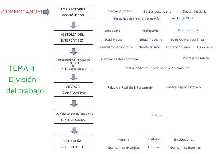 LOS SECTORES ¡COMERCIAMOS!                                  Sector primario        Sector secundario         Sector tercia...