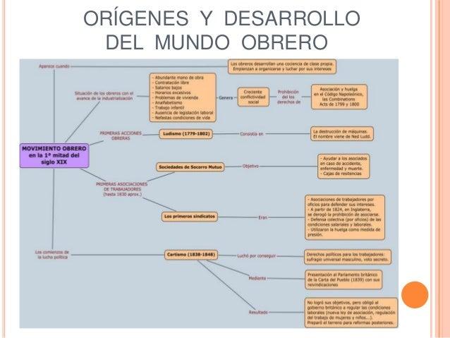 ORÍGENES Y DESARROLLO DEL MUNDO OBRERO