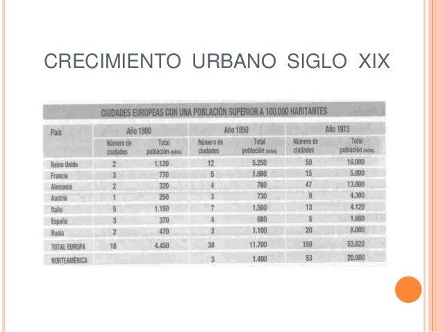 CRECIMIENTO URBANO SIGLO XIX