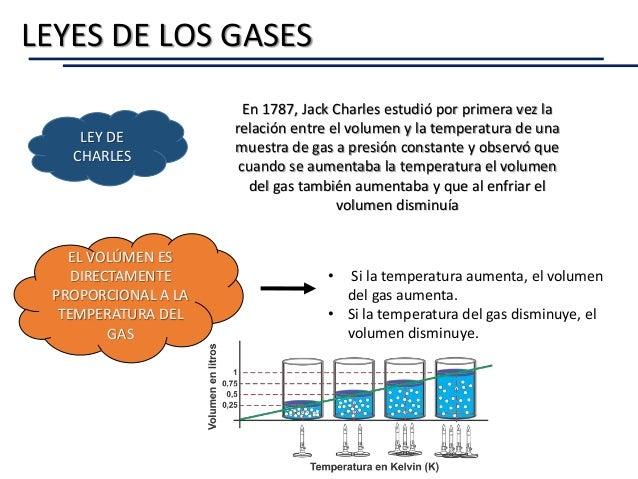 LEYES DE LOS GASES LEY DE CHARLES En 1787, Jack Charles estudió por primera vez la relación entre el volumen y la temperat...