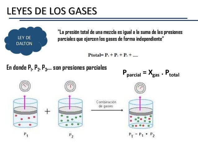 """LEYES DE LOS GASES LEY DE DALTON """"La presión total de una mezcla es igual a la suma de las presiones parciales que ejercen..."""