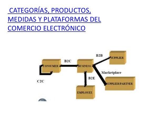 CATEGORÍAS, PRODUCTOS,  MEDIDAS Y PLATAFORMAS DEL  COMERCIO ELECTRÓNICO