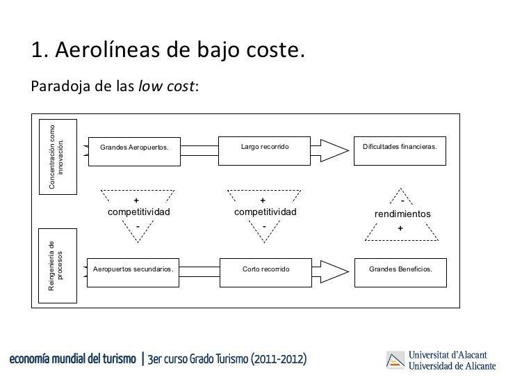 1. Aerolíneas de bajo coste.     Paradoja de las low cost:         Concentración como           innova...