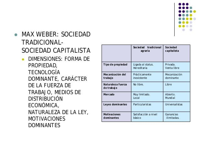MAX WEBER: SOCIEDAD TRADICIONAL- SOCIEDAD CAPITALISTA DIMENSIONES: FORMA DE PROPIEDAD, TECNOLOGÍA DOMINANTE, CARÁCTER DE L...