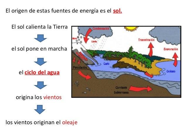 La energía solar interviene también en la FOTOSÍNTESIS Creación de materia orgánica vegetal. Origen de la biomasa. SOL Ene...