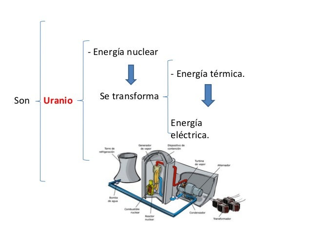 3. PROBLEMAS DEL USO DE LA ENERGÍA. El consumo energético DETERIORA el medioambiente. 3.1. Impactos ambientales. La produc...