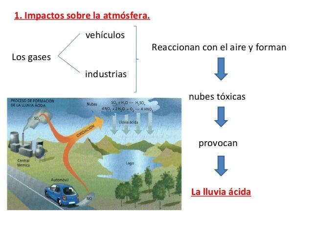 2. Impacto sobre la hidrosfera. Acciones que tienen impacto: - Vertidos de las industrias. - Accidentes de barcos petroler...