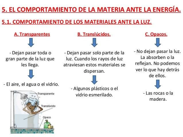 5. EL COMPORTAMIENTO DE LA MATERIA ANTE LA ENERGÍA. 5.1. COMPORTAMIENTO DE LOS MATERIALES ANTE LA LUZ. A. Transparentes C....