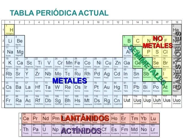 tabla peridica actualmetalesmetalesnonometalesmetalessemimetalessemimetaleslantnidoslantnidosactnidosactnidosgasesnoblesgasesnobles - Tabla Periodica De Los Elementos Basicos