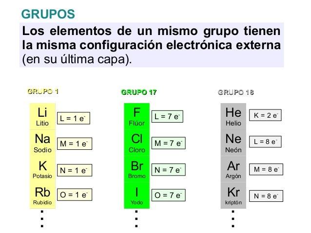 Elementos y compuestos la tabla peridica urtaz Choice Image