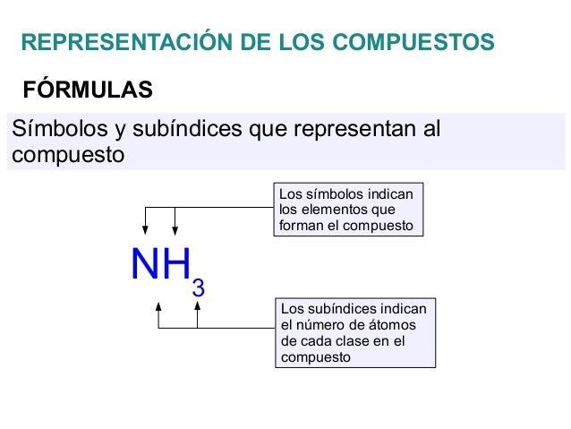 Elementos y compuestos la tabla peridica 15 representacin de los compuestosfrmulasnh3los smbolos indicanlos elementos urtaz Image collections