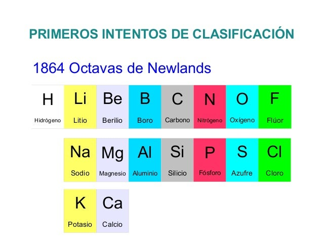 primeros intentos de clasificacin1817 tradas de dbereinercalcioestronciobarioclorobromoyodoazufreselenioteluro 7 - Tabla Periodica De Los Elementos Basicos