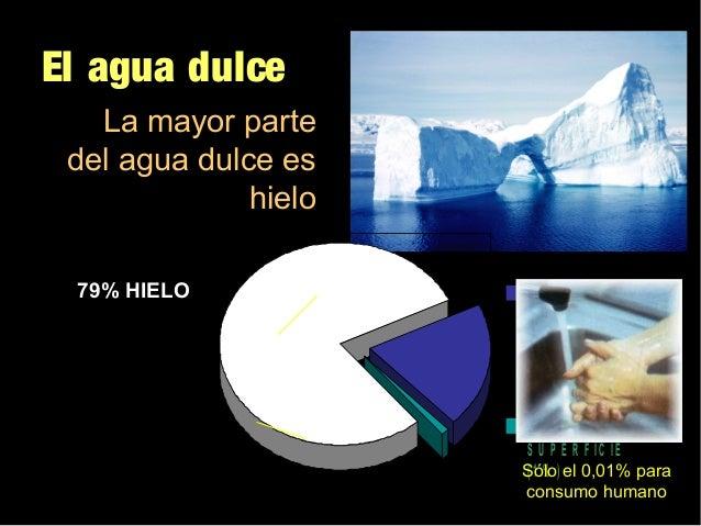 """Tema 5 : """"La hidrosfera"""" Slide 3"""