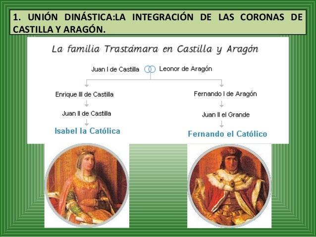 1. UNIÓN DINÁSTICA:LA INTEGRACIÓN DE LAS CORONAS DE  CASTILLA Y ARAGÓN.