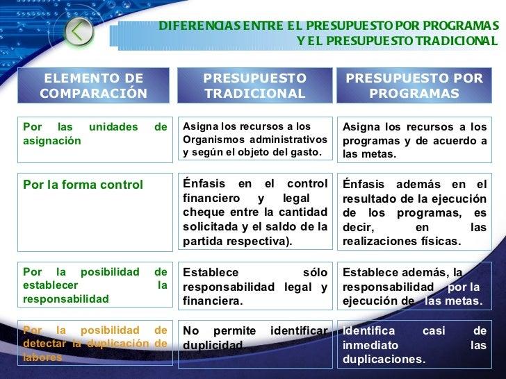Tema 6 El Presupuesto Por Programas Y Por Proyectos