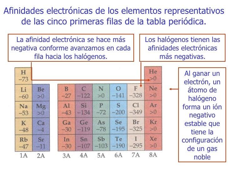 Tema 6 enlace quimico 33 afinidades electrnicas de los elementos representativos de las cinco primeras filas de la tabla peridica urtaz Gallery