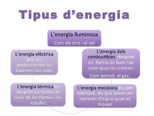 L'energia • Les fonts d'energia són qualsevol recurs del qual obtenim energia poden ser: • RENOVABLES: NO S'EXHAURIEN AMB ...