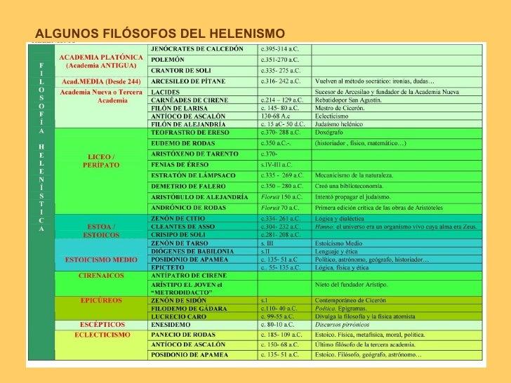 ALGUNOS FILÓSOFOS DEL HELENISMO