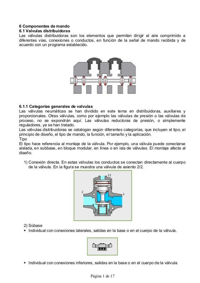 6 Componentes de mando6.1 Valvulas distribuidorasLas válvulas distribuidoras son los elementos que permiten dirigir el air...