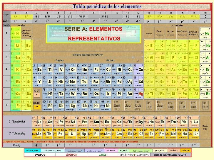 Elementos y compuestos serie a elementos representativos urtaz Choice Image