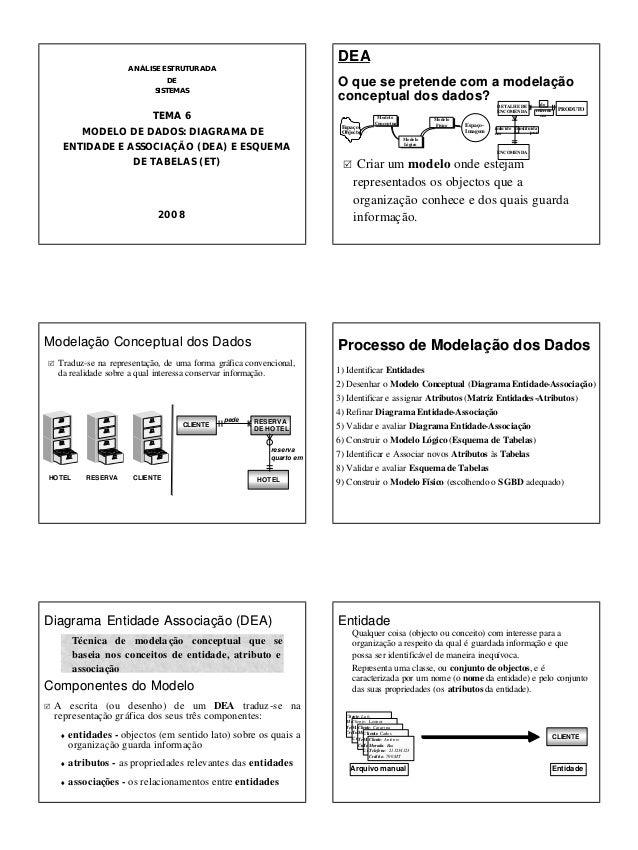 8 de Outubro de 2008 1 TEMA 6TEMA 6 MODELO DE DADOS: DIAGRAMA DE ENTIDADE E ASSOCIAÇÃO (DEA) E ESQUEMA DE TABELAS (ET) 200...