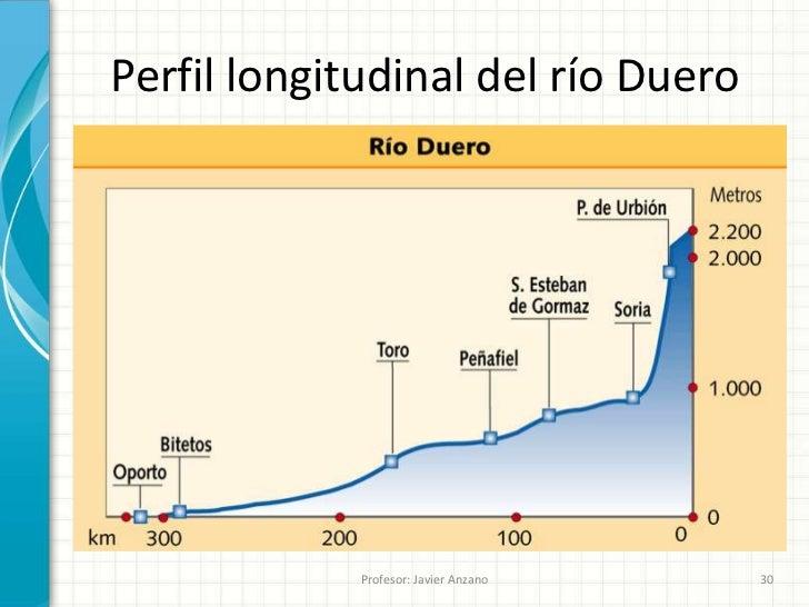 Resultado de imagen de perfiles longitudinales de rios españoles