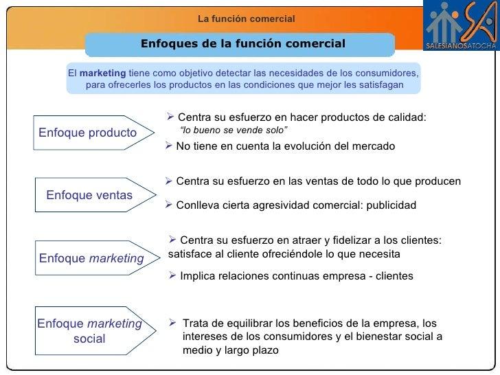 """Enfoques de la función comercial <ul><li>Centra su esfuerzo en hacer productos de calidad:  </li></ul><ul><li>"""" lo bueno s..."""
