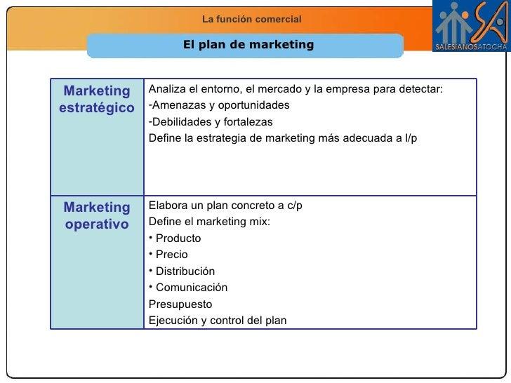 El plan de marketing <ul><li>Elabora un plan concreto a c/p </li></ul><ul><li>Define el marketing mix: </li></ul><ul><li>P...