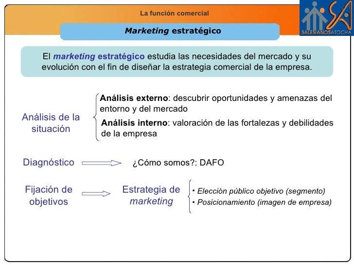 Marketing  estratégico <ul><li>Elección público objetivo (segmento) </li></ul><ul><li>Posicionamiento (imagen de empresa) ...