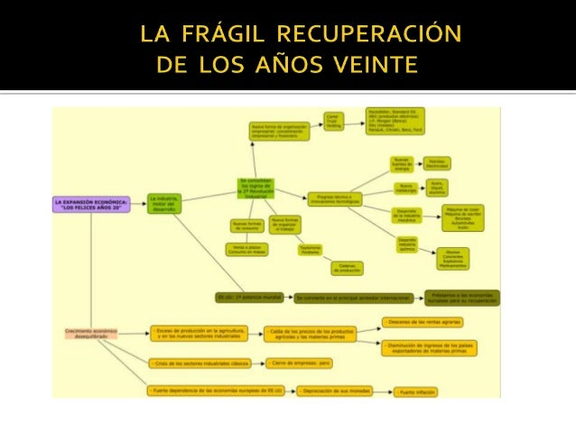  gran depresión = cambio modelo económico mundial = fin capitalismo S XIX sustituido por mayor intervencionismo estatal ...