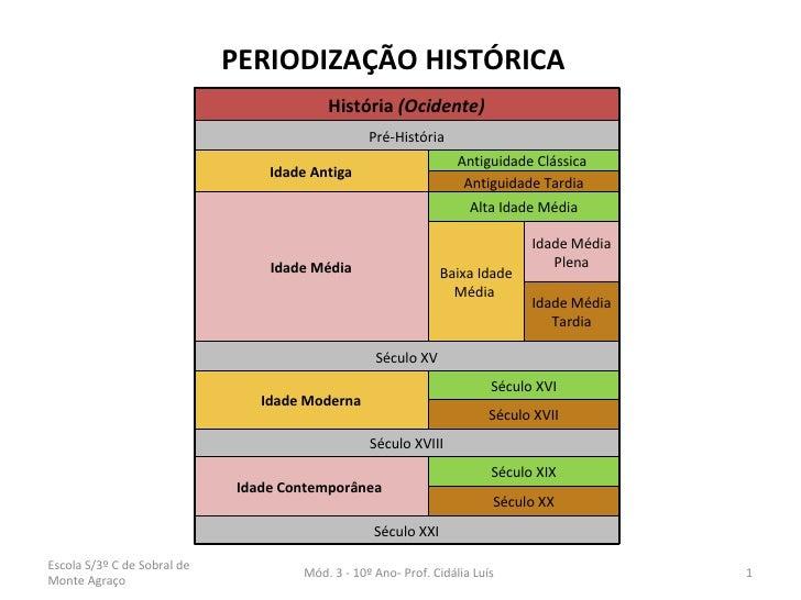 PERIODIZAÇÃO HISTÓRICA  Escola S/3º C de Sobral de Monte Agraço Mód. 3 - 10º Ano- Prof. Cidália Luís  História  (Ocidente)...