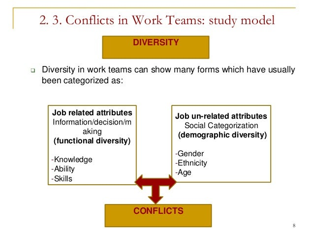 the conflicts within a work team Work to members who have the relevant task expertise rather than assigning by other common means such as volunteering, default, or convenience the authors' results also suggest that teams that are successful over time are likely to be both proactive in anticipating the need for conflict resolution and pluralistic in.