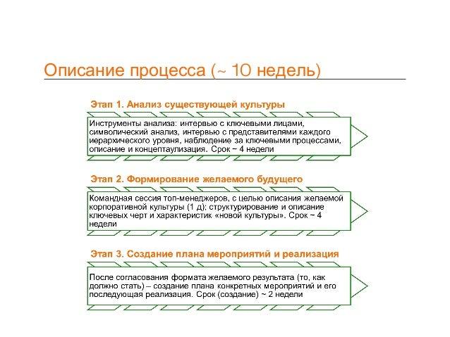 (Описание процесса ~ 10 )недель 1 ЭТАП КОНЦЕПЦИЯ РЕЗЕРВА 2ЭТАП Формирование резерва