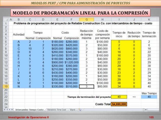 Investigación de Operaciones II 105 MODELOS PERT / CPM PARA ADMINISTRACIÓN DE PROYECTOS MODELO DE PROGRAMACIÓN LINEAL PARA...