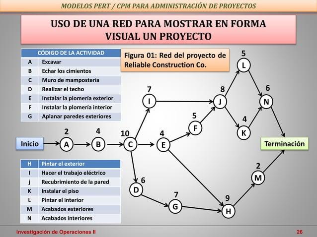 Investigación de Operaciones II 26 USO DE UNA RED PARA MOSTRAR EN FORMA VISUAL UN PROYECTO MODELOS PERT / CPM PARA ADMINIS...