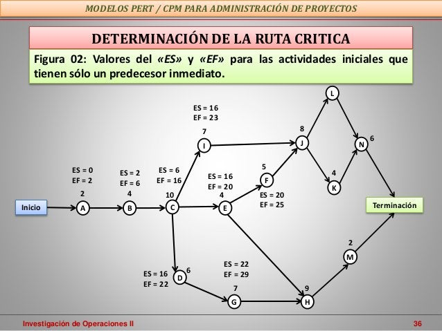 Investigación de Operaciones II 36 MODELOS PERT / CPM PARA ADMINISTRACIÓN DE PROYECTOS DETERMINACIÓN DE LA RUTA CRITICA M ...