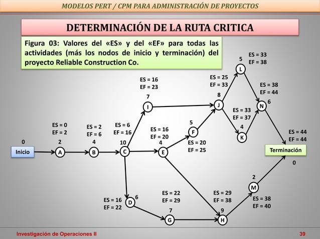 Investigación de Operaciones II 39 MODELOS PERT / CPM PARA ADMINISTRACIÓN DE PROYECTOS DETERMINACIÓN DE LA RUTA CRITICA Fi...
