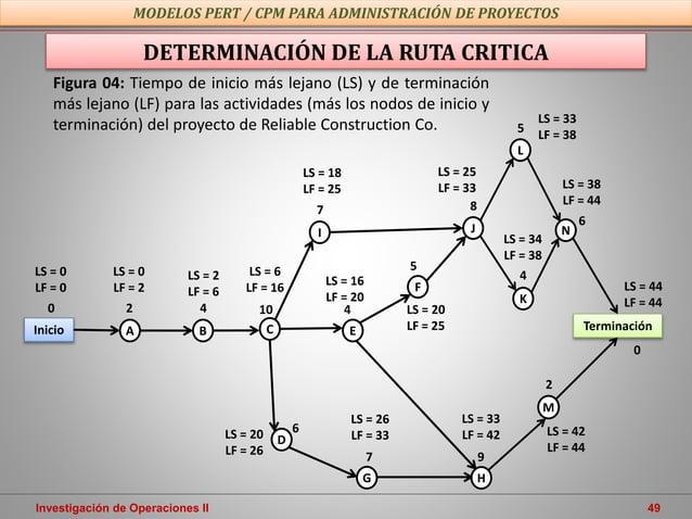 Investigación de Operaciones II 49 MODELOS PERT / CPM PARA ADMINISTRACIÓN DE PROYECTOS DETERMINACIÓN DE LA RUTA CRITICA M ...