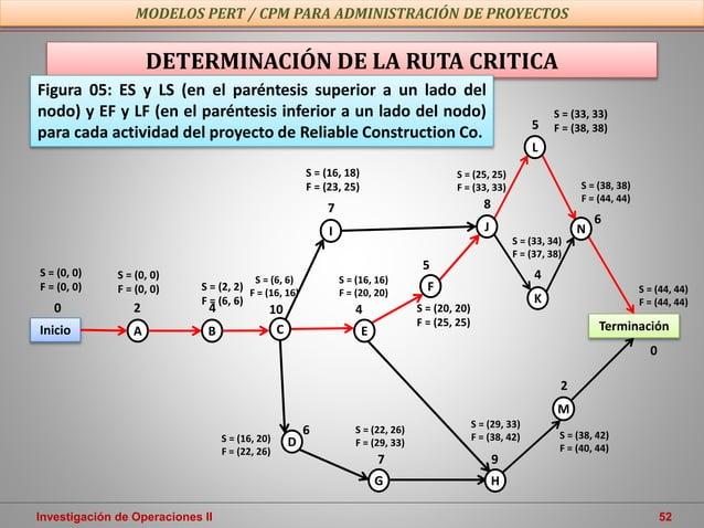 Investigación de Operaciones II 52 MODELOS PERT / CPM PARA ADMINISTRACIÓN DE PROYECTOS DETERMINACIÓN DE LA RUTA CRITICA M ...