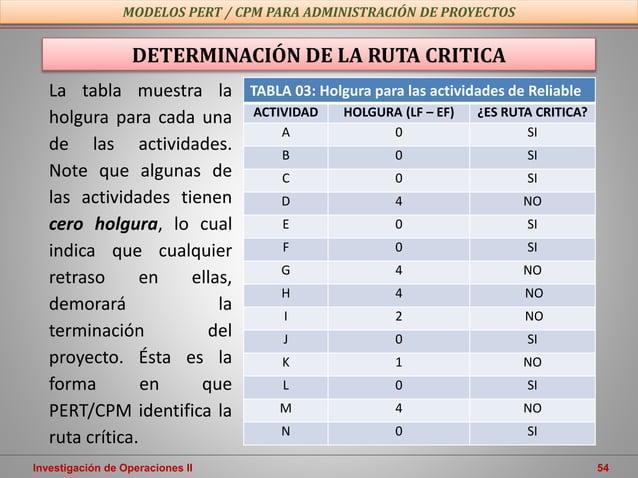 Investigación de Operaciones II 54 MODELOS PERT / CPM PARA ADMINISTRACIÓN DE PROYECTOS DETERMINACIÓN DE LA RUTA CRITICA TA...