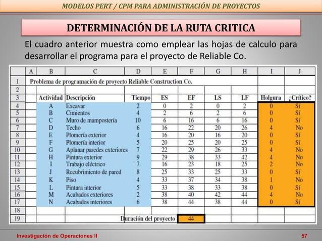 Investigación de Operaciones II 57 MODELOS PERT / CPM PARA ADMINISTRACIÓN DE PROYECTOS DETERMINACIÓN DE LA RUTA CRITICA El...