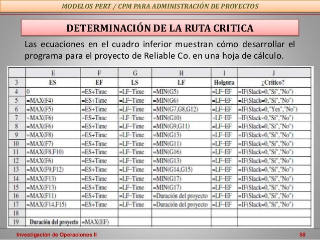 Investigación de Operaciones II 58 MODELOS PERT / CPM PARA ADMINISTRACIÓN DE PROYECTOS DETERMINACIÓN DE LA RUTA CRITICA La...