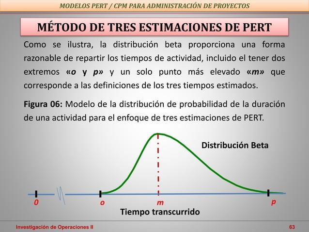 Investigación de Operaciones II 63 MODELOS PERT / CPM PARA ADMINISTRACIÓN DE PROYECTOS MÉTODO DE TRES ESTIMACIONES DE PERT...